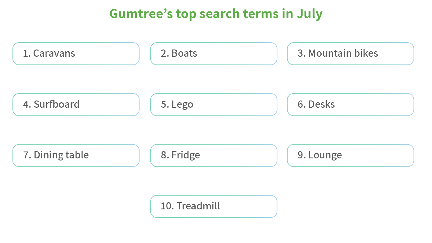 Gumtree's top search terms - graphic