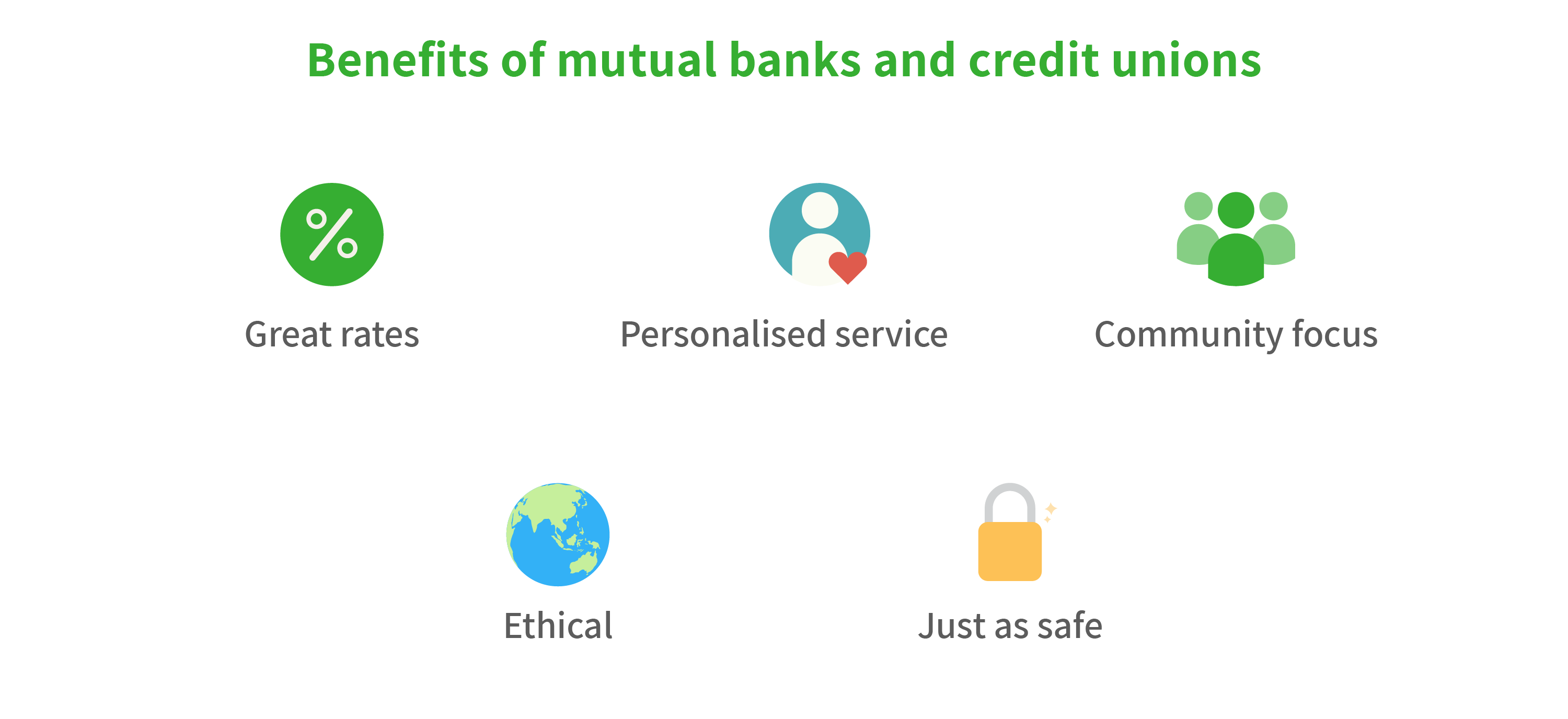 Benefits of mutual banks and credit unions