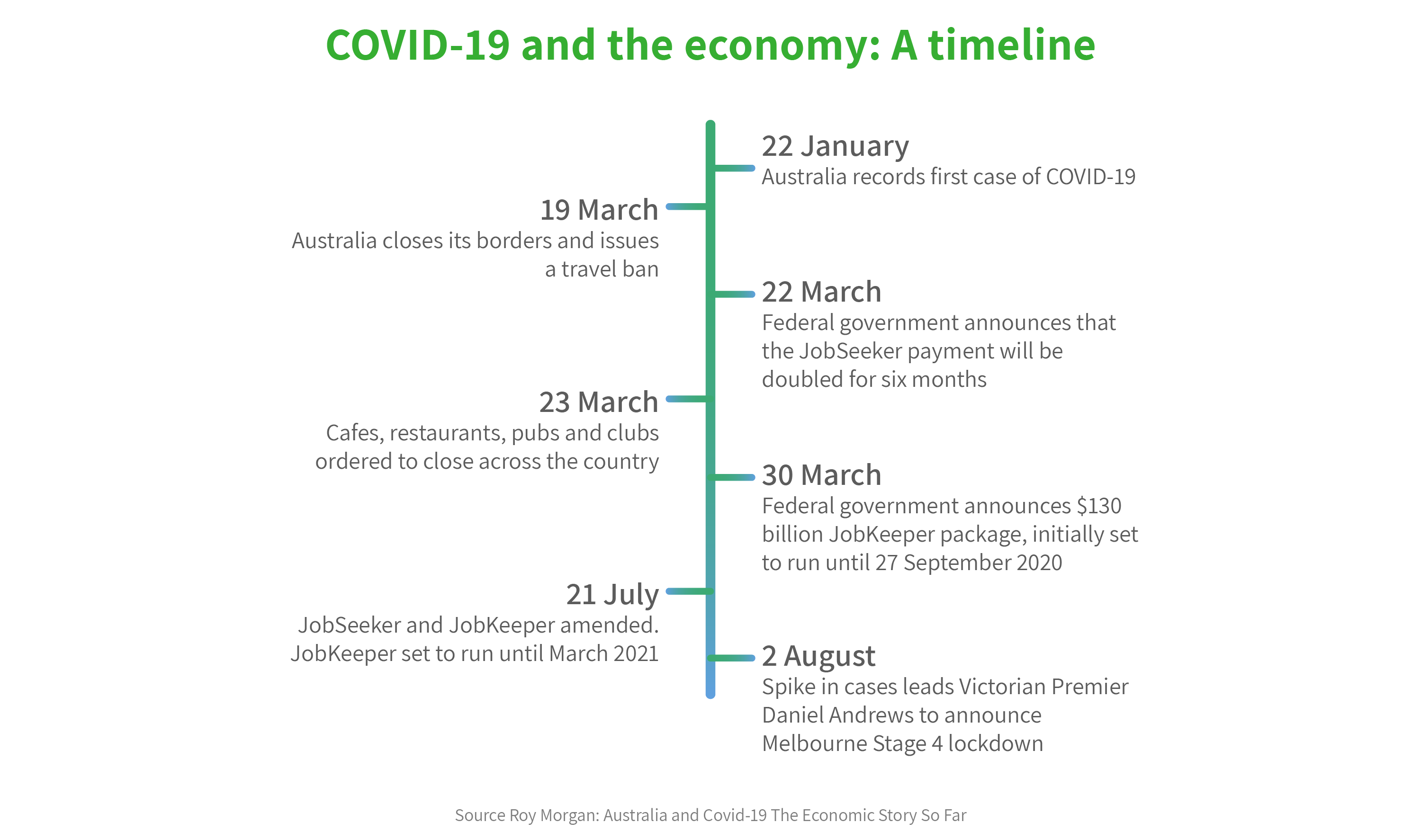 Timeline of events relating to Covid-19 and the economy