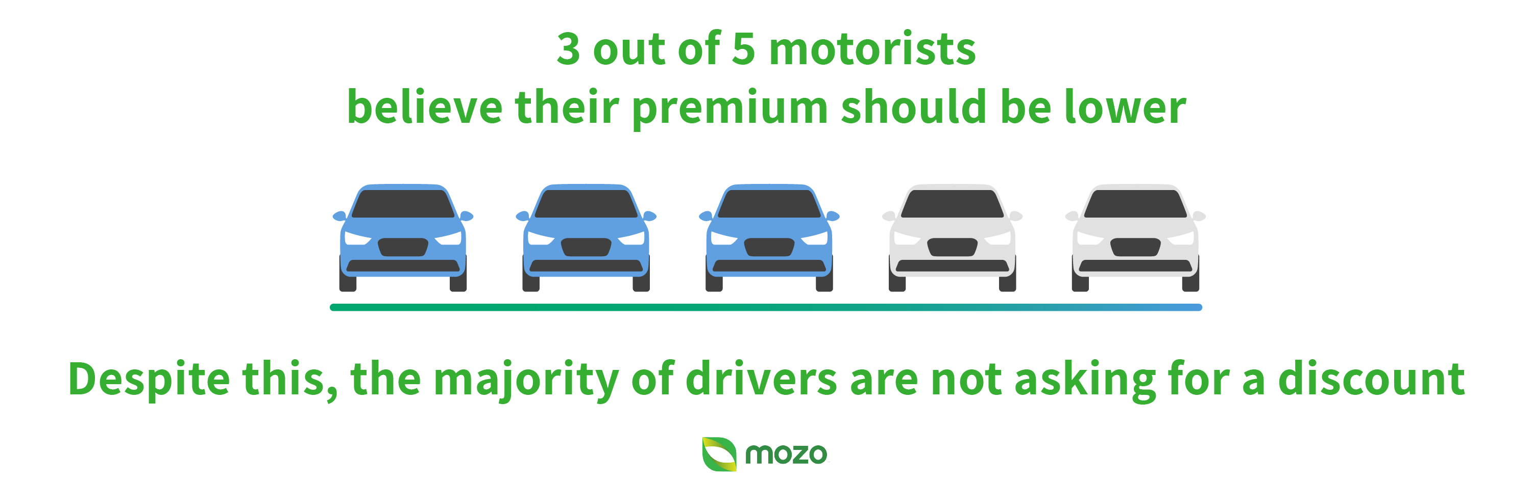 Graphic: 3 out of 5 motorists believe their premium should be lower.