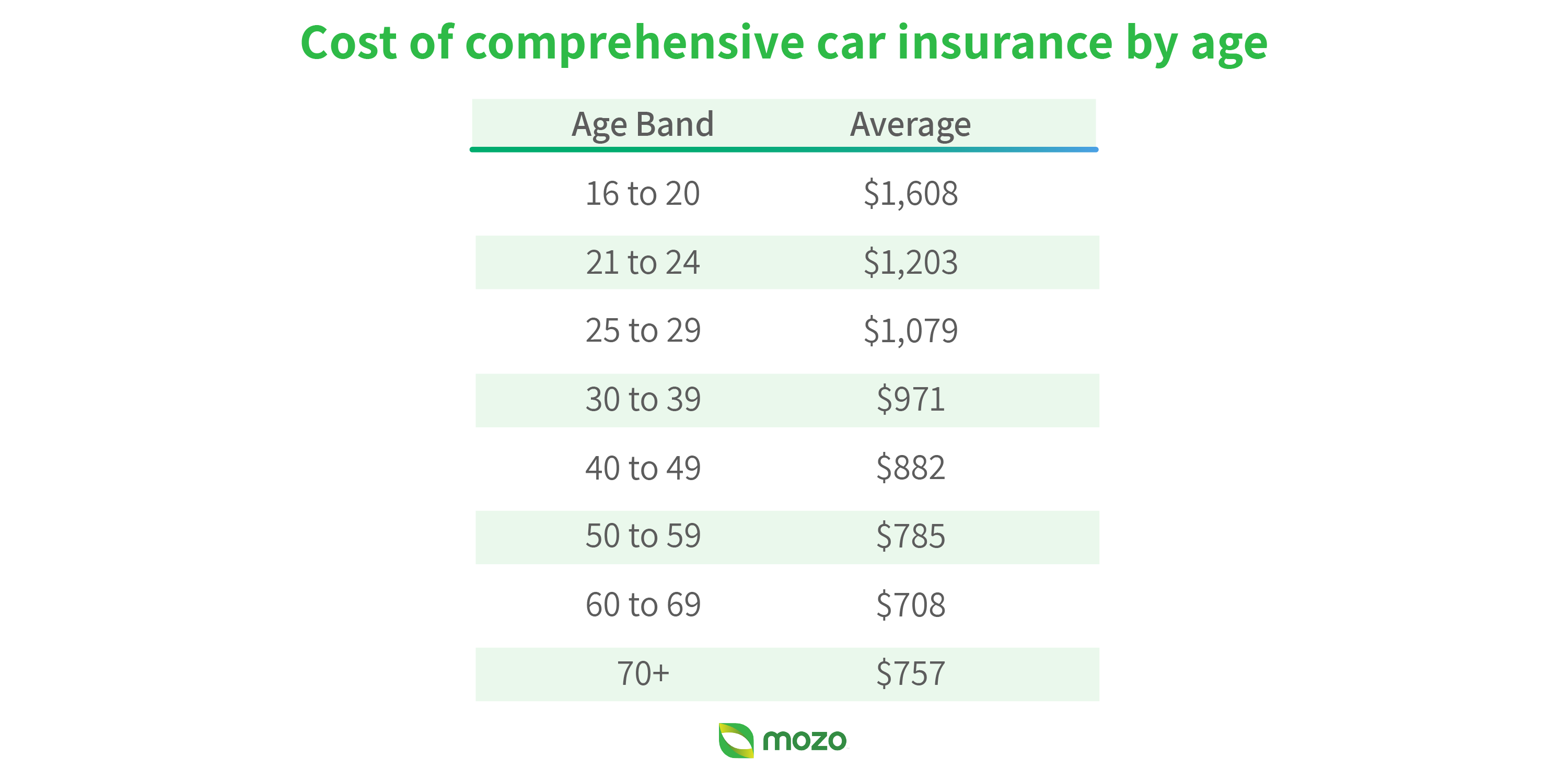 Graphic: Cost of comprehensive car insurance by age