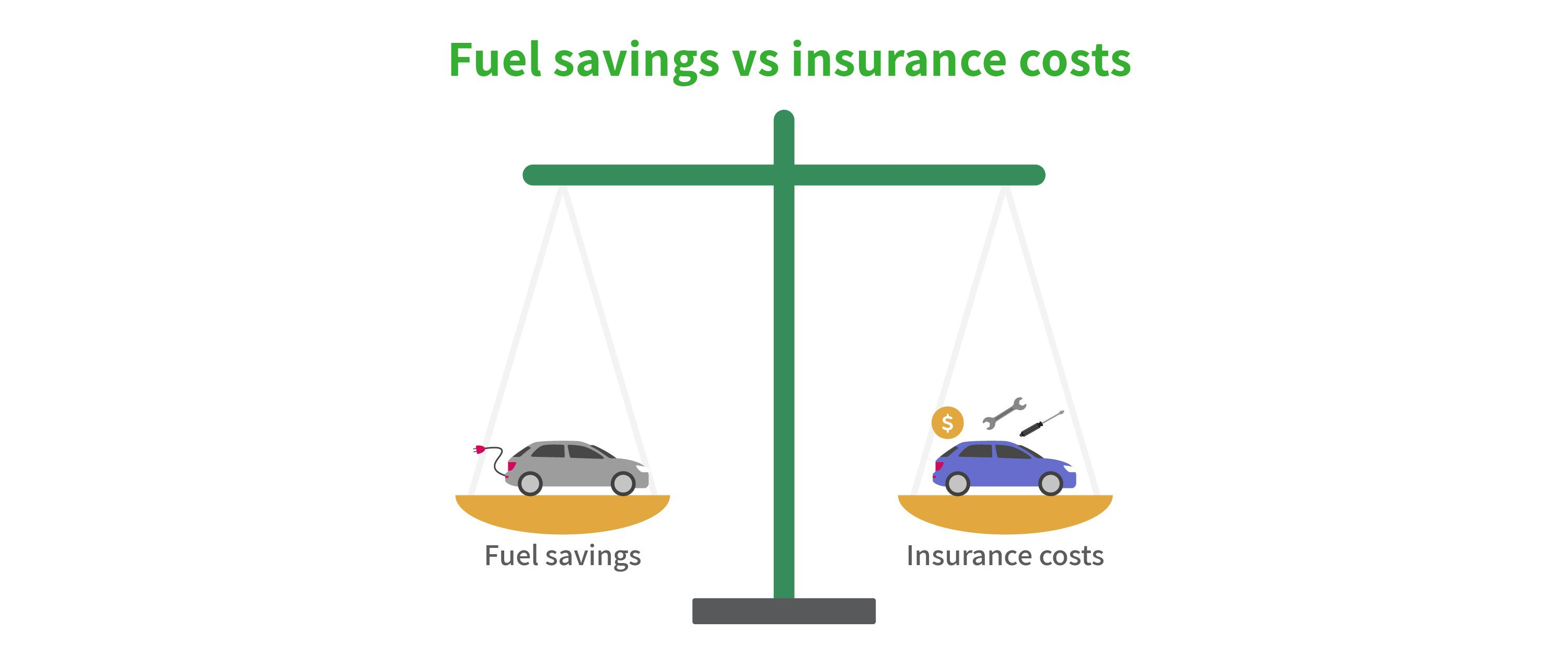Graphic showing fuel savings vs insurance costs