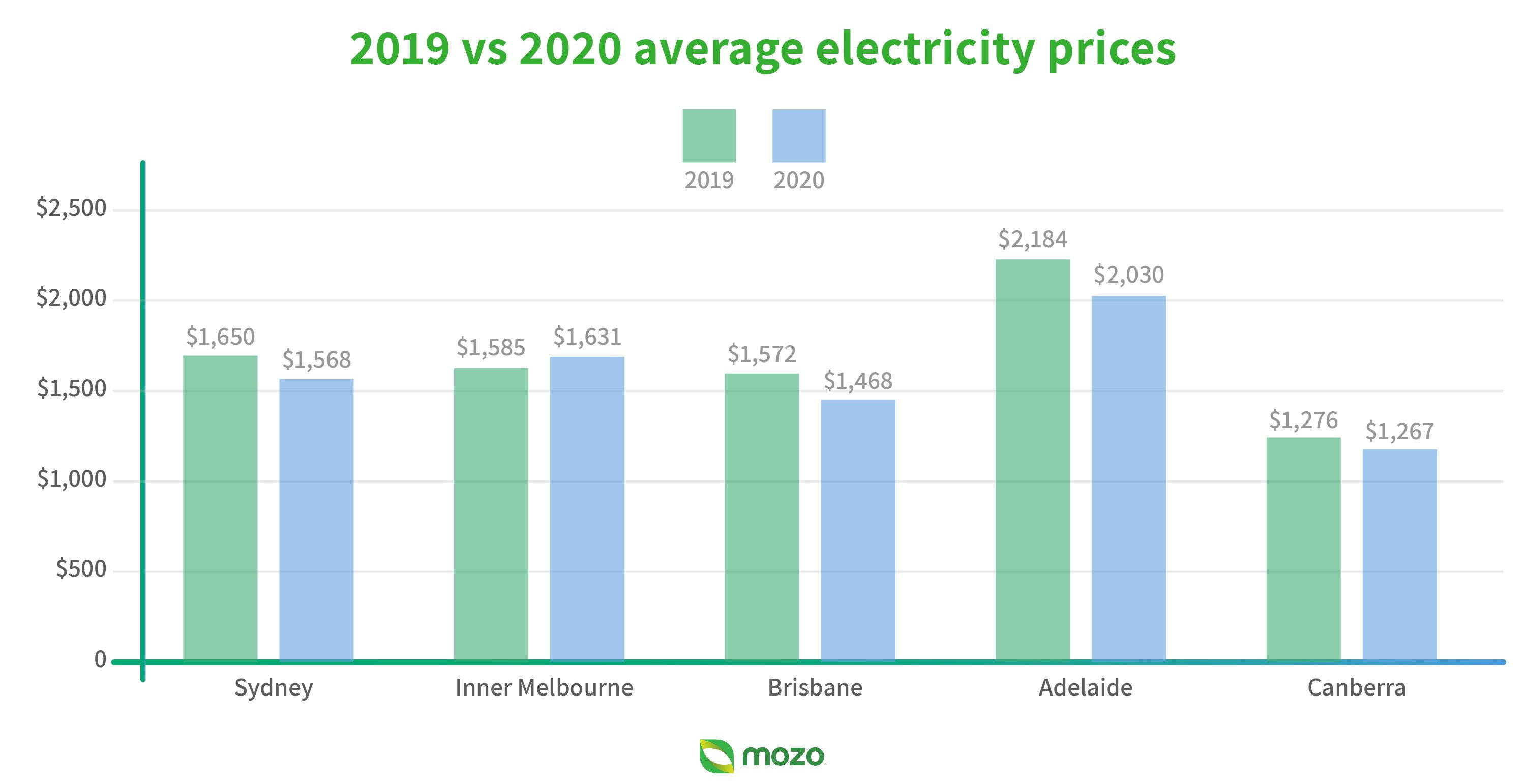 Graph showing 2019 vs 2020 average electricity prices