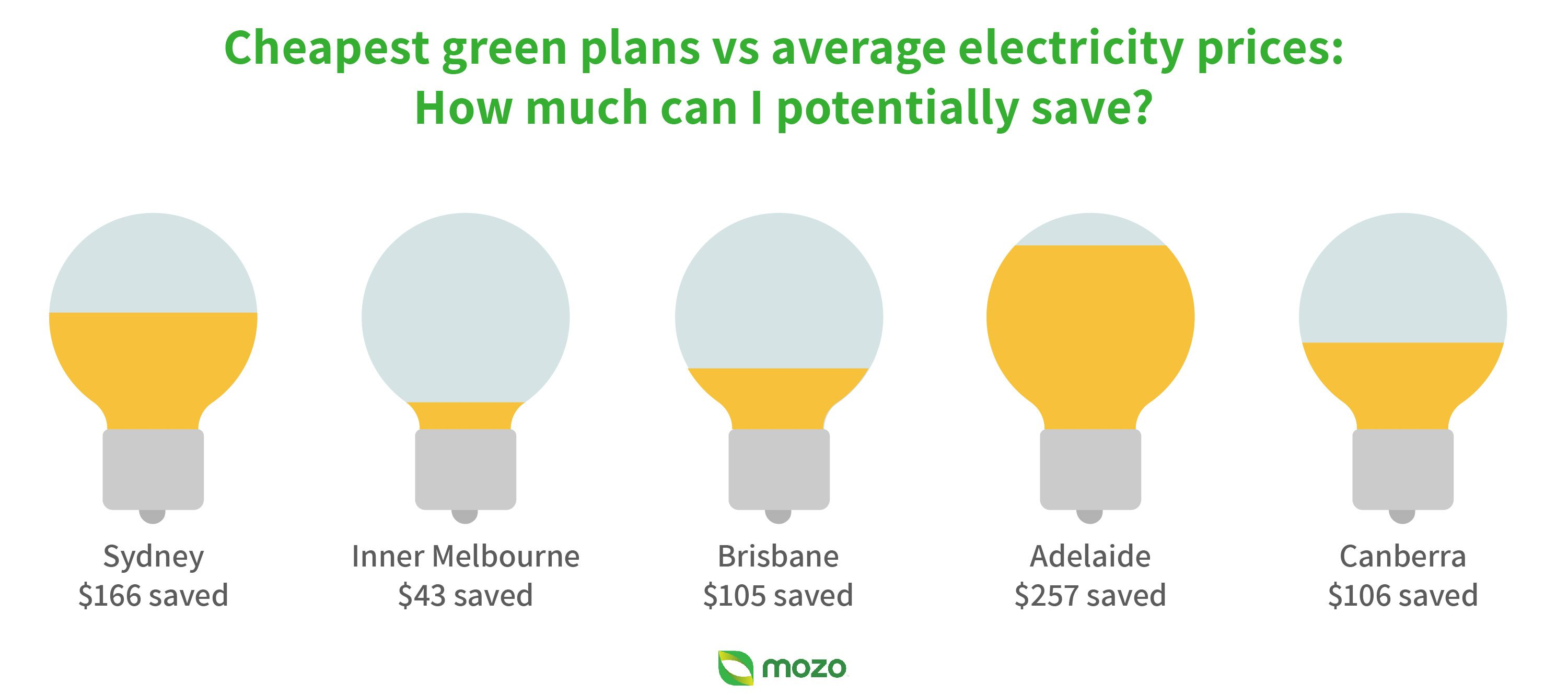 Light bulb graphic showing potential savings with the cheapest green electricity plans