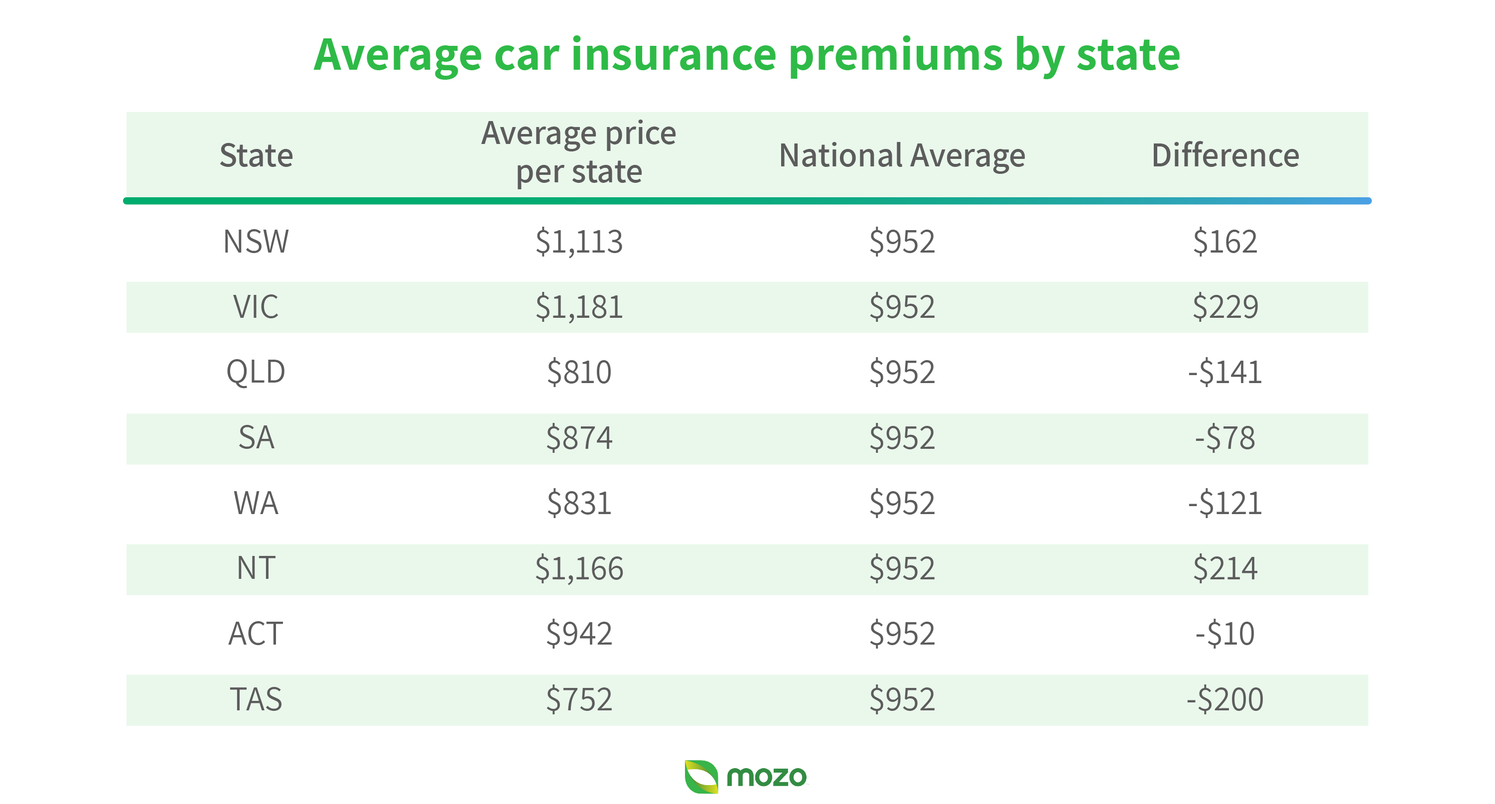 Graphic image showing average car insurance premiums by state