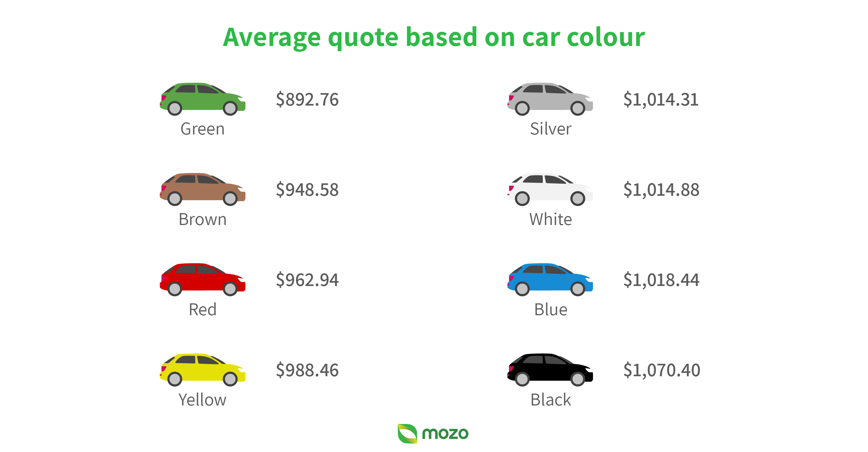 Graphic showing average insurance quote based on car colour. Average quote for a black car is $1,070.40 and average quote for a green car is $892.76.