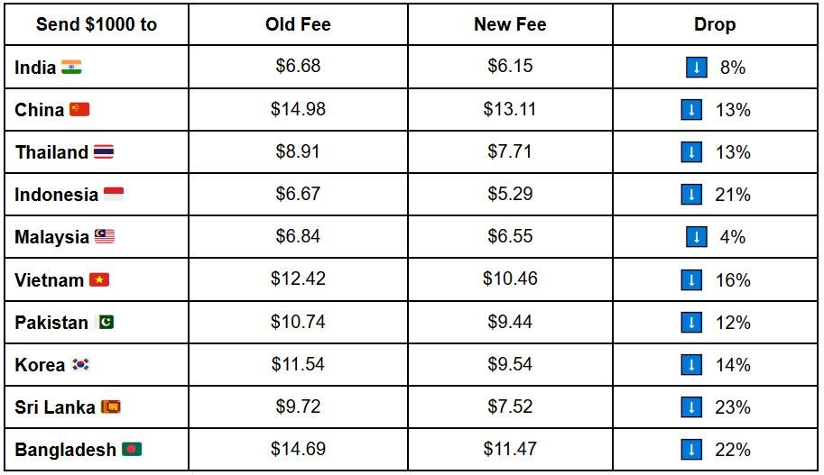 Table showing TransferWise's fee reductions to 10 different Asian countries