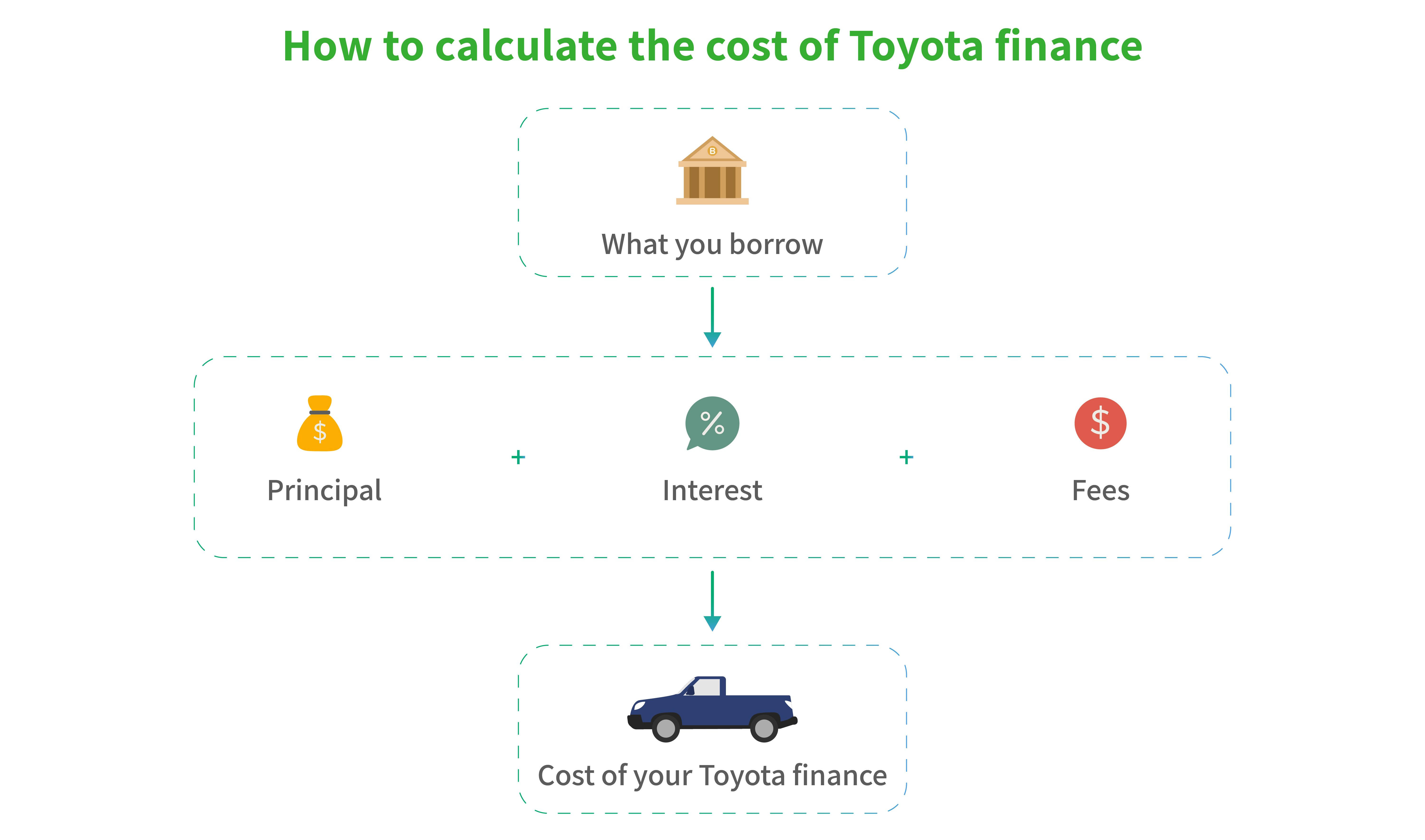 how to calculate the cost of Toyota finance graphic