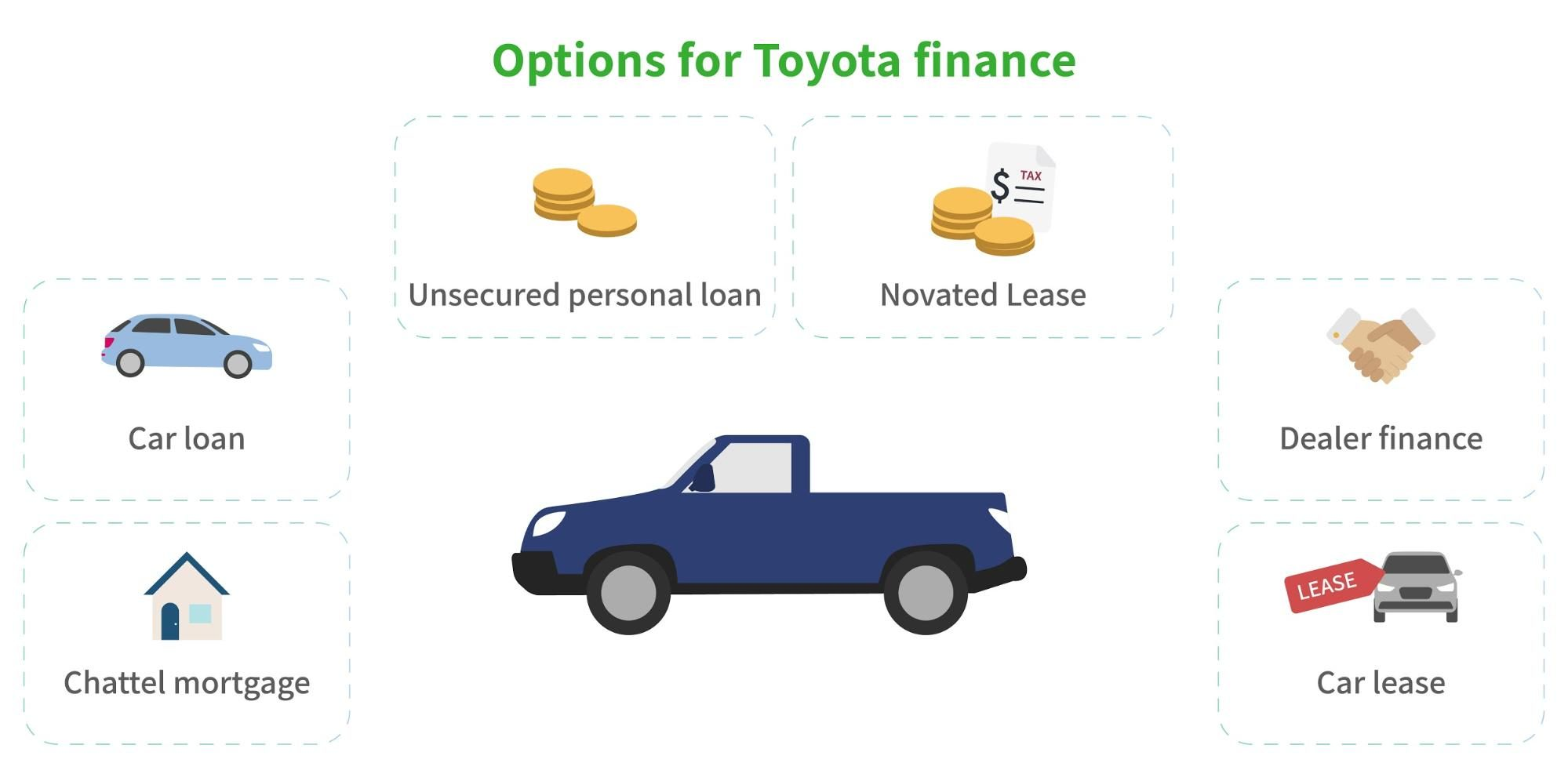options for Toyota finance graphic