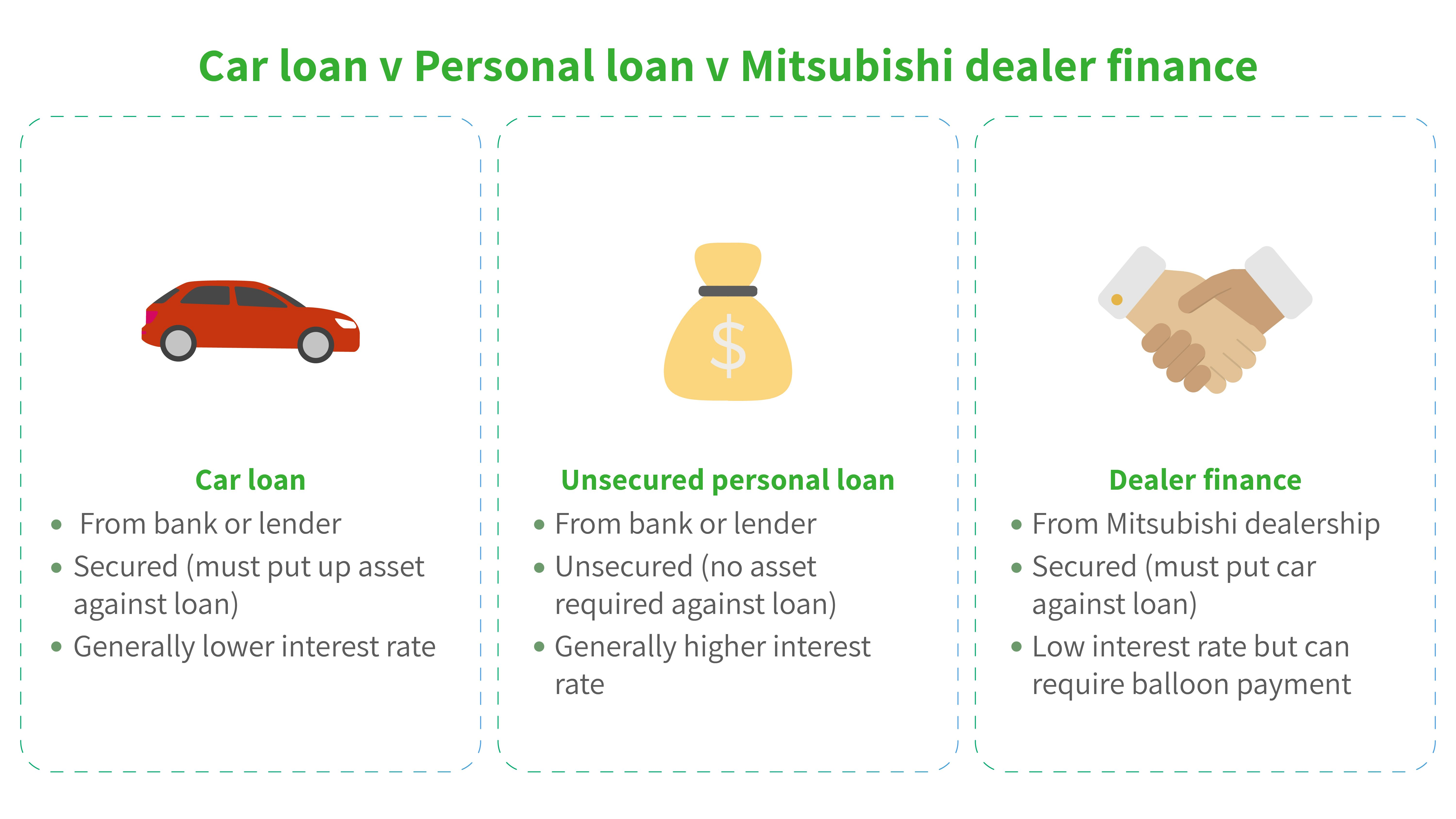 infographic-explaining-car-loan-personal-loan-and-dealer-finance
