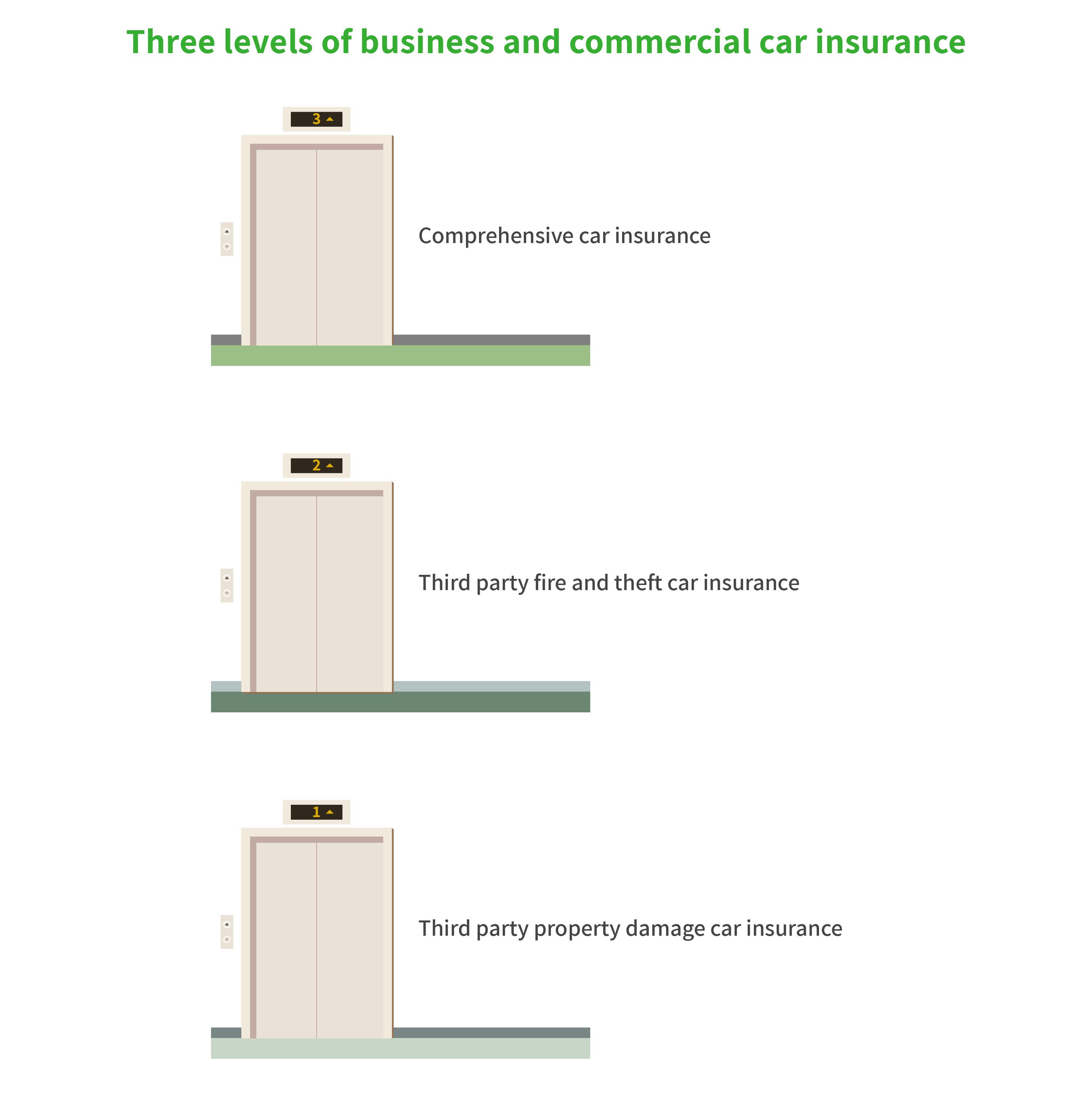 Graphic illustrating three levels of optional car insurance cover, including third party property, third party fire and theft and compulsory car insurance.
