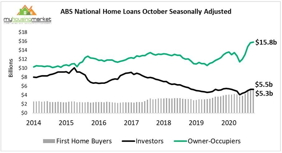 Graph of home lending levels over October