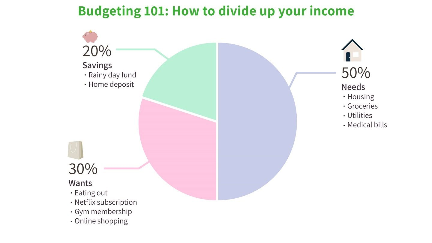 Budgeting 101: how to divide up your income