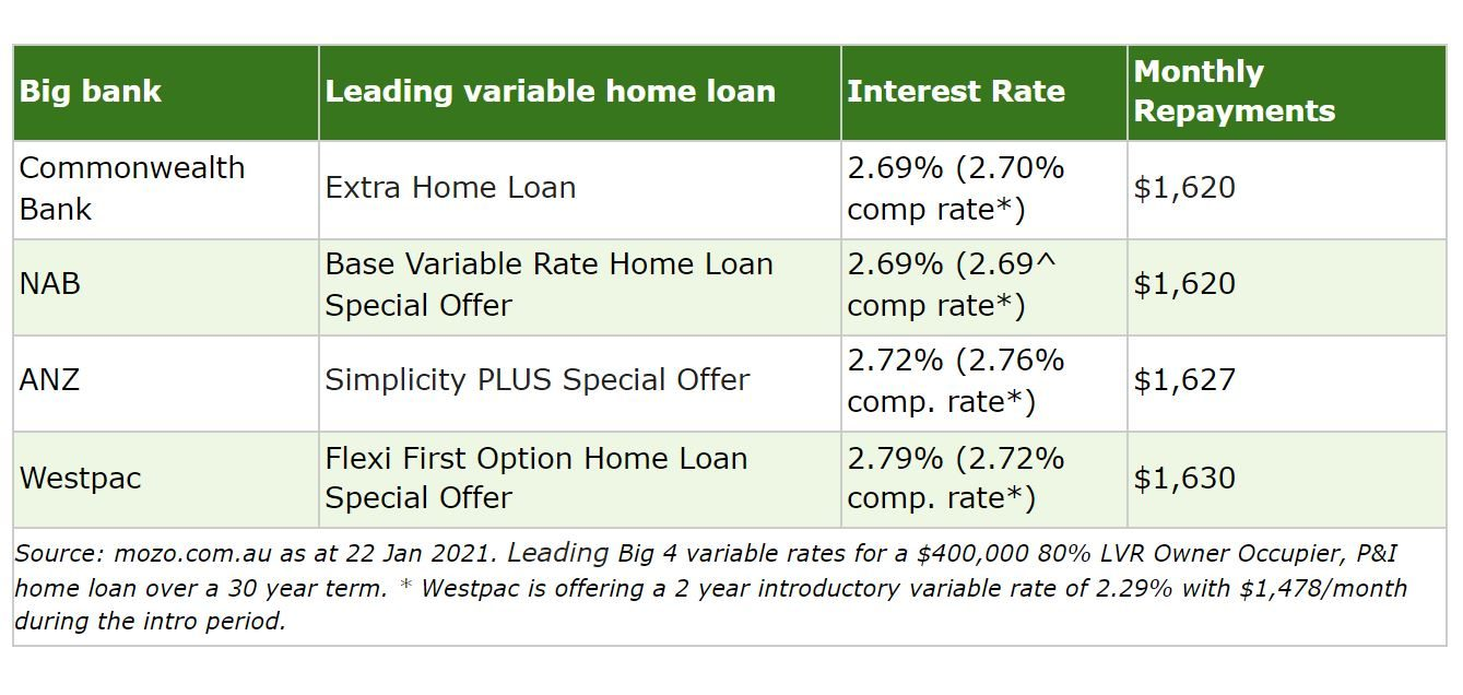 Big bank leading variable rate home loans