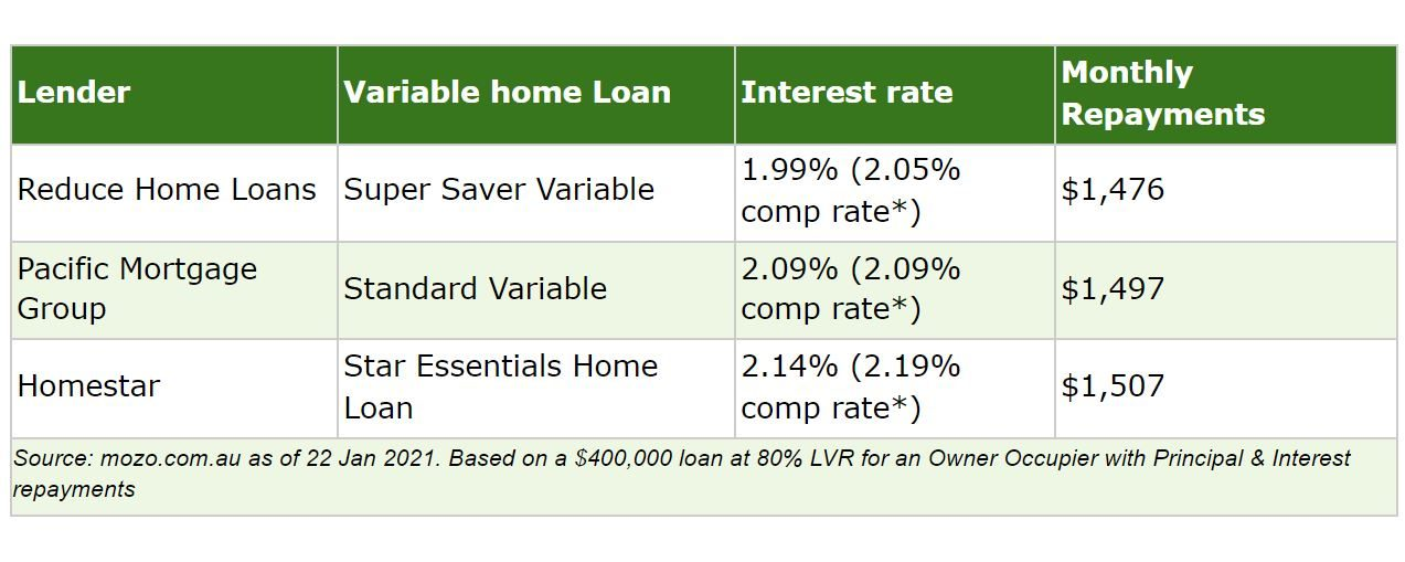 Best variable rate home loans in Mozo database