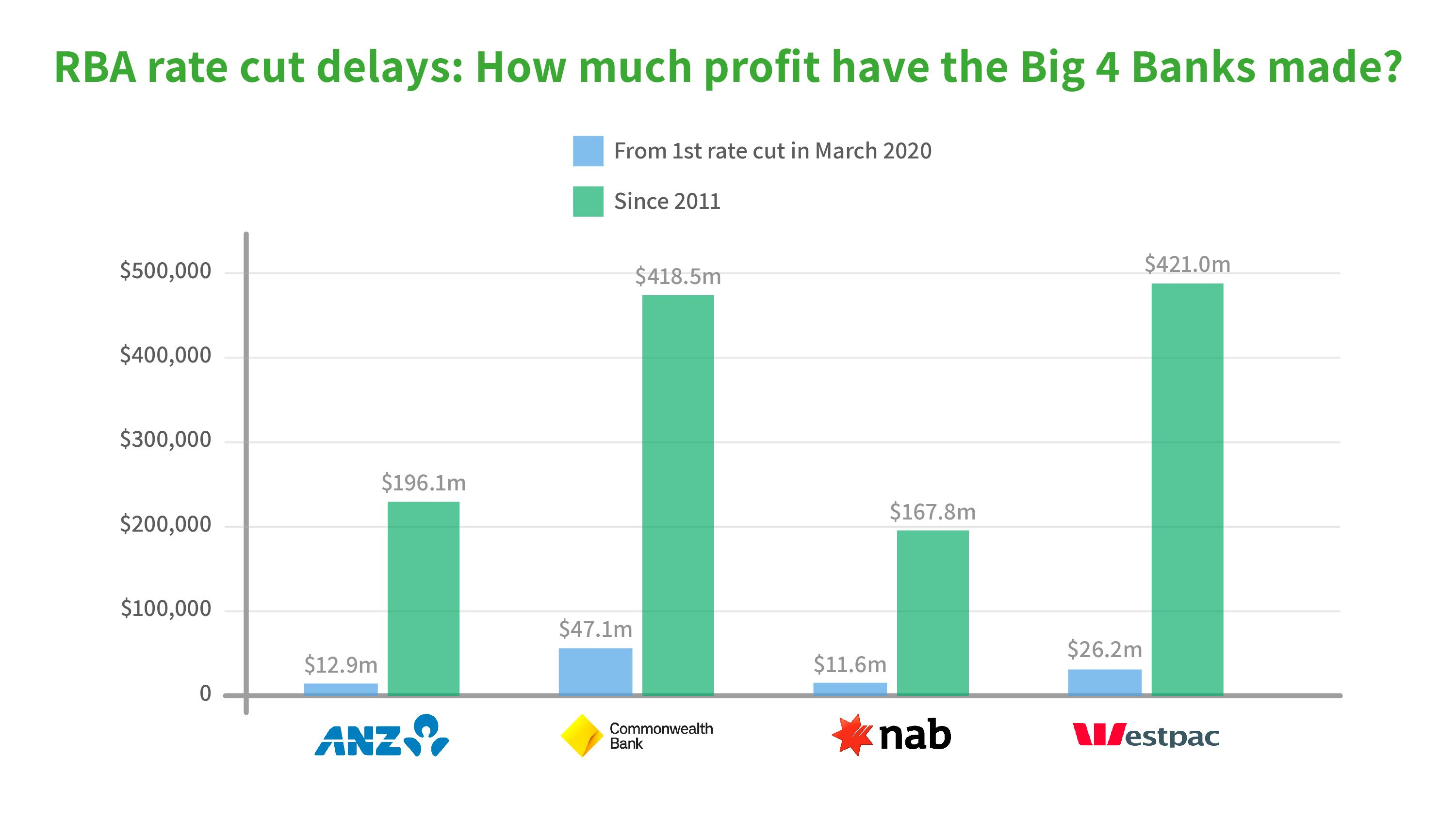 RBA rate cut delays: how much profit have the big 4 banks made?