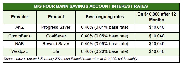 Big four banks' best ongoing savings rates