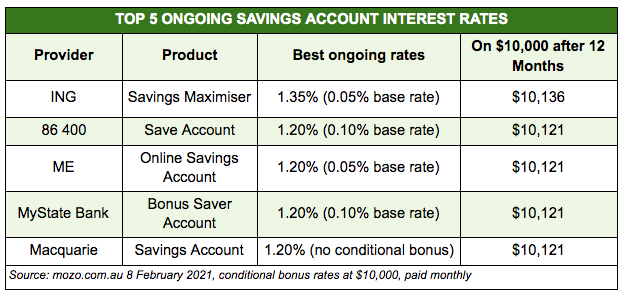 Top five ongoing savings rates in the Mozo database
