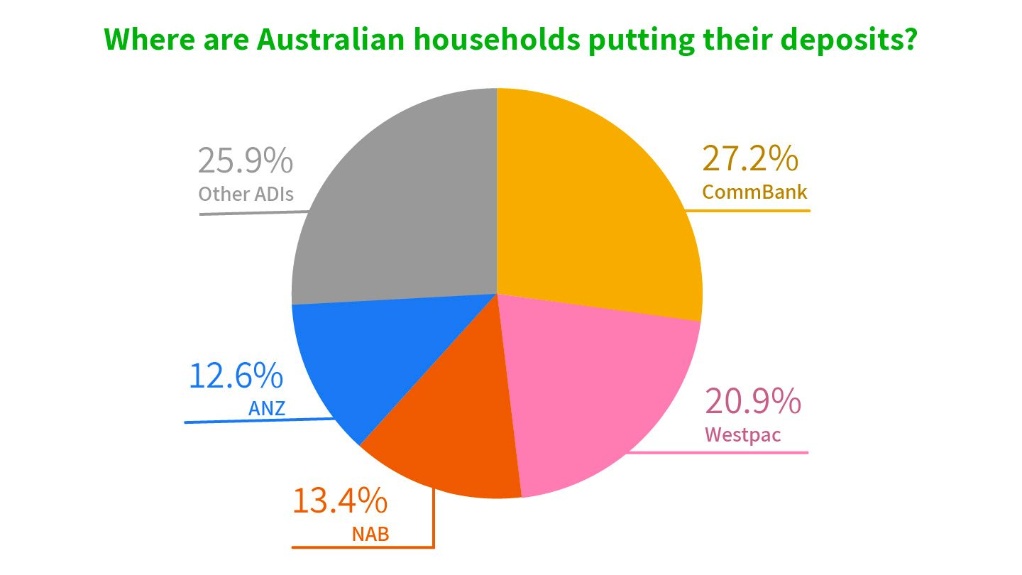 Pie graph of where households are putting their deposits