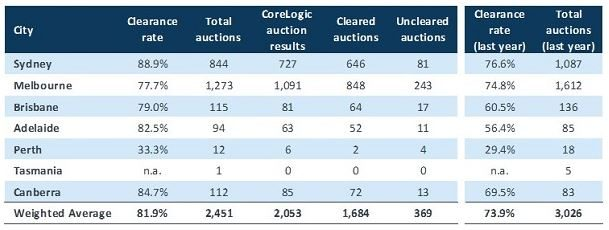 Preliminary auction results