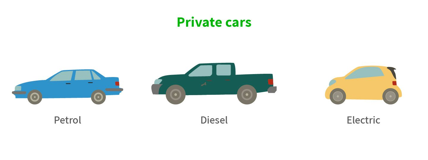 Different types of cars, with different costs.