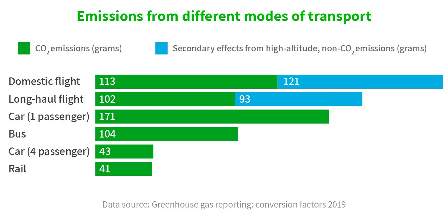 Graph of emissions caused by different types of transport.