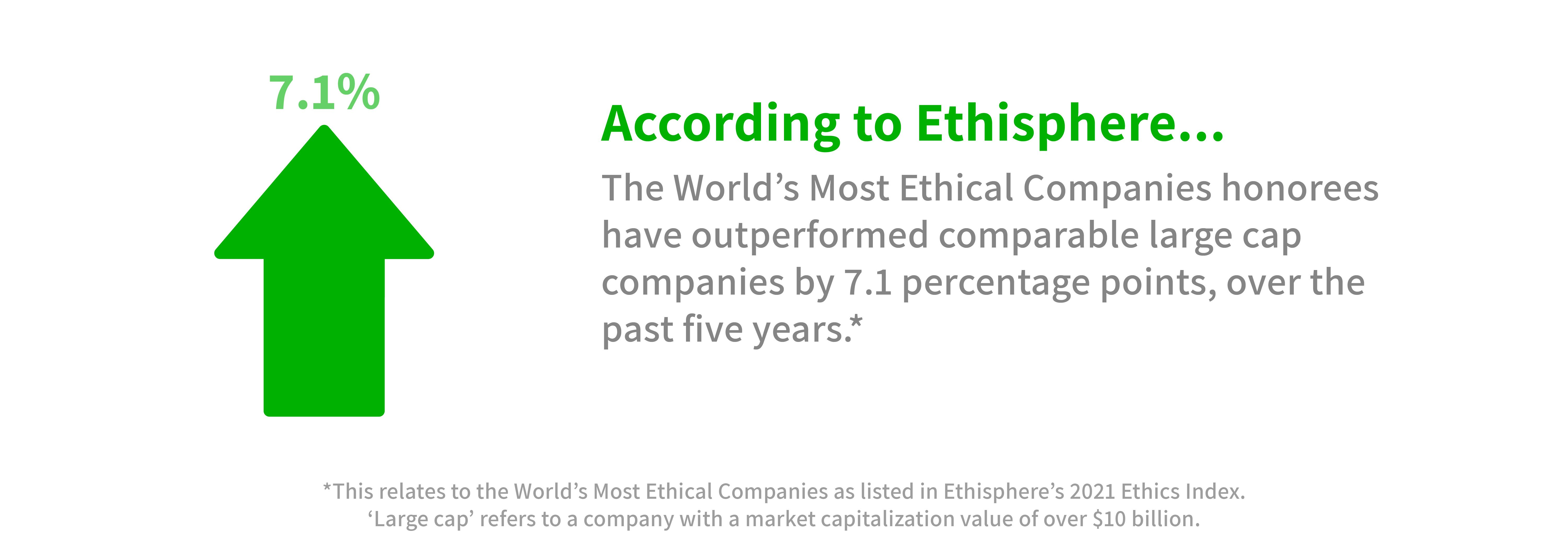 Graphic showing that the 'World's Most Ethical Companies' (as recognised by Ethisphere's 2021 Ethics Index) have outperformed comparable companies for the past five years.
