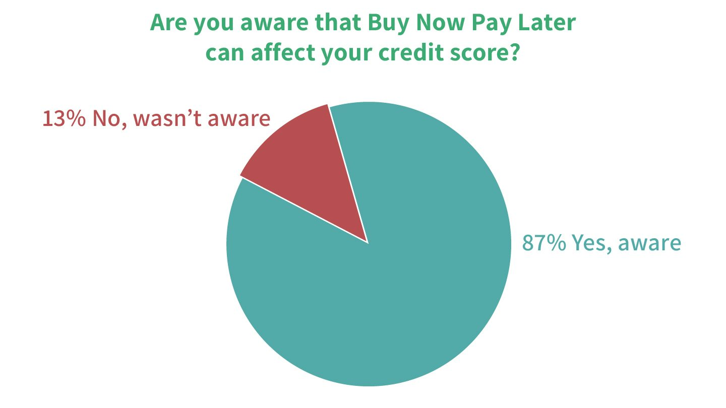 Aussies aware Buy Now Pay Later affects credit score