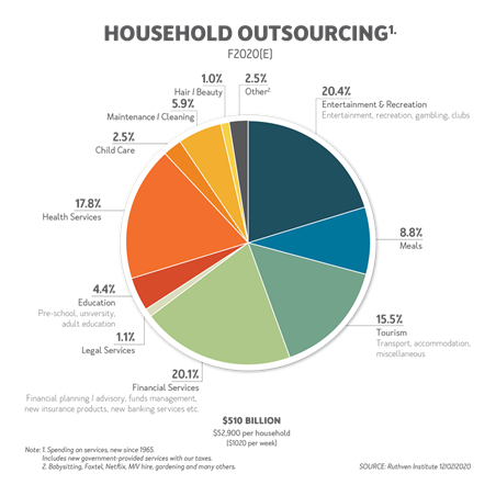 Ruthven Institute Household Outsourcing Graph Family Finances