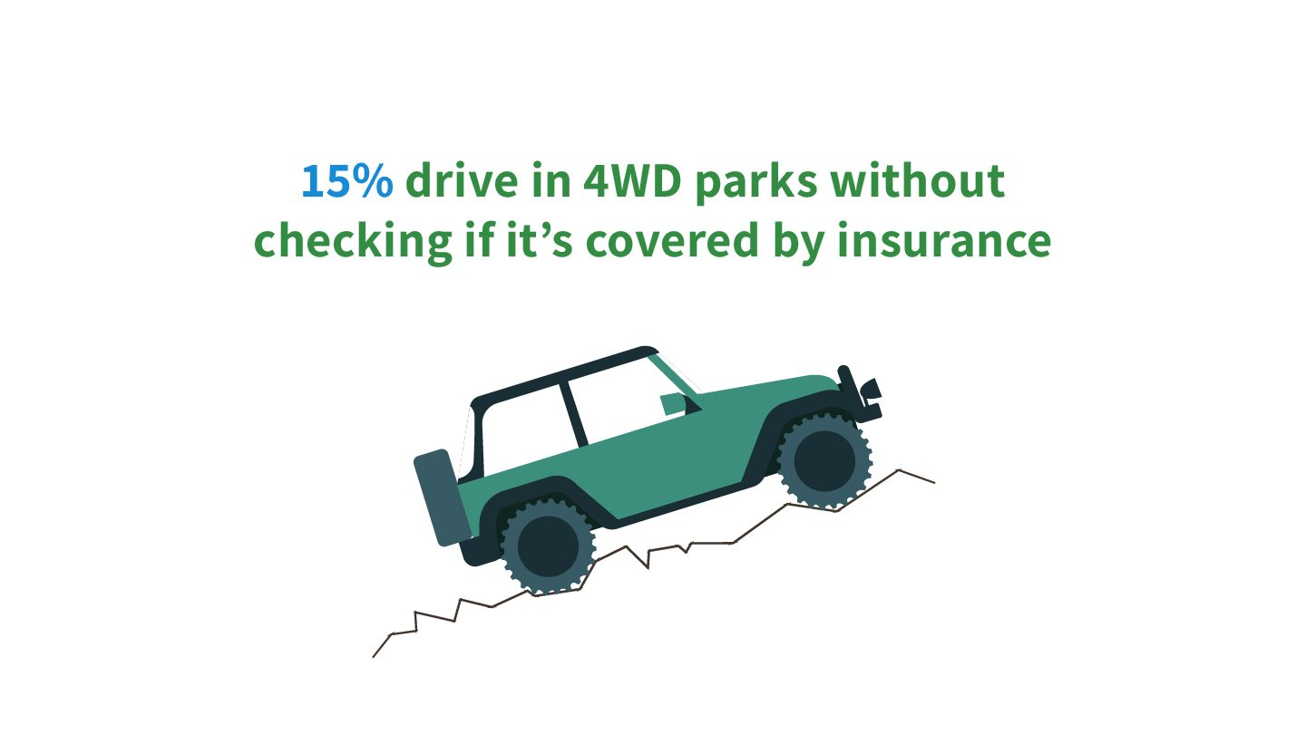 Infographic of a 4WD driving off-road, showing 15% of drivers take their cars to 4WD parks without checking their insurance covers it.