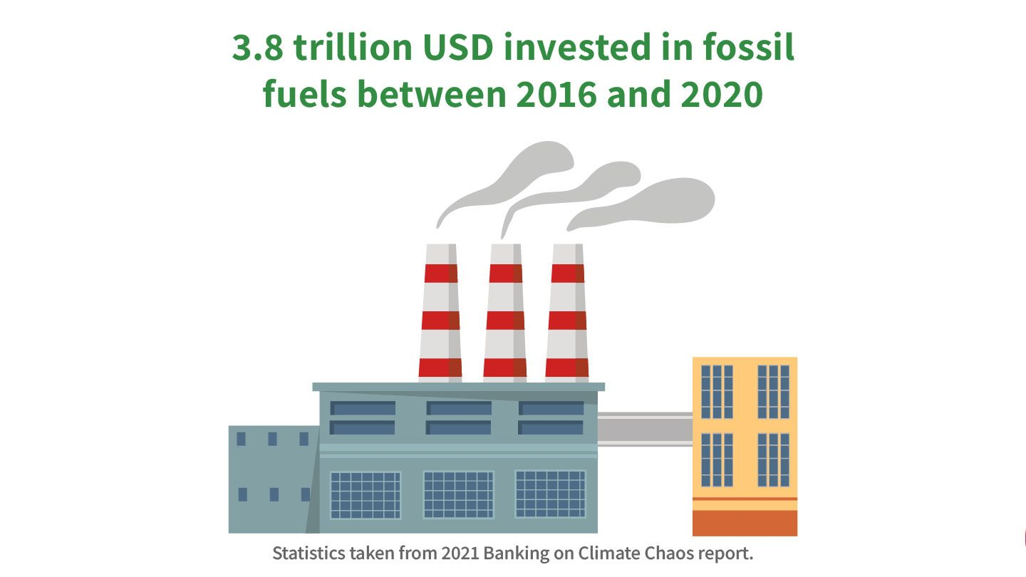 Graphic showing fossil fuels burning, reads '3.8 trillion USD invested in fossil fuels between 2016 and 2020'