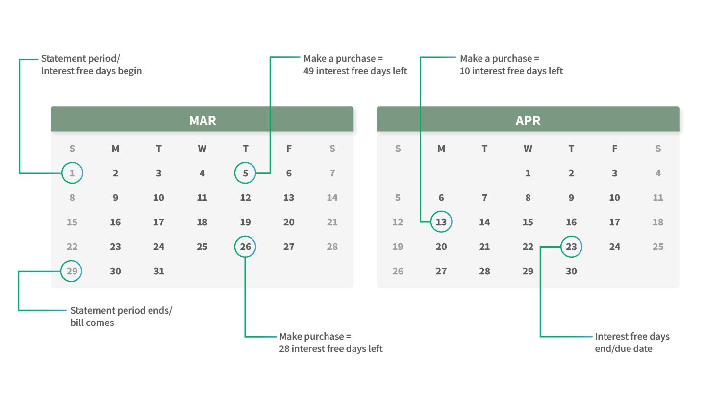 interest free days credit card explainer graphic