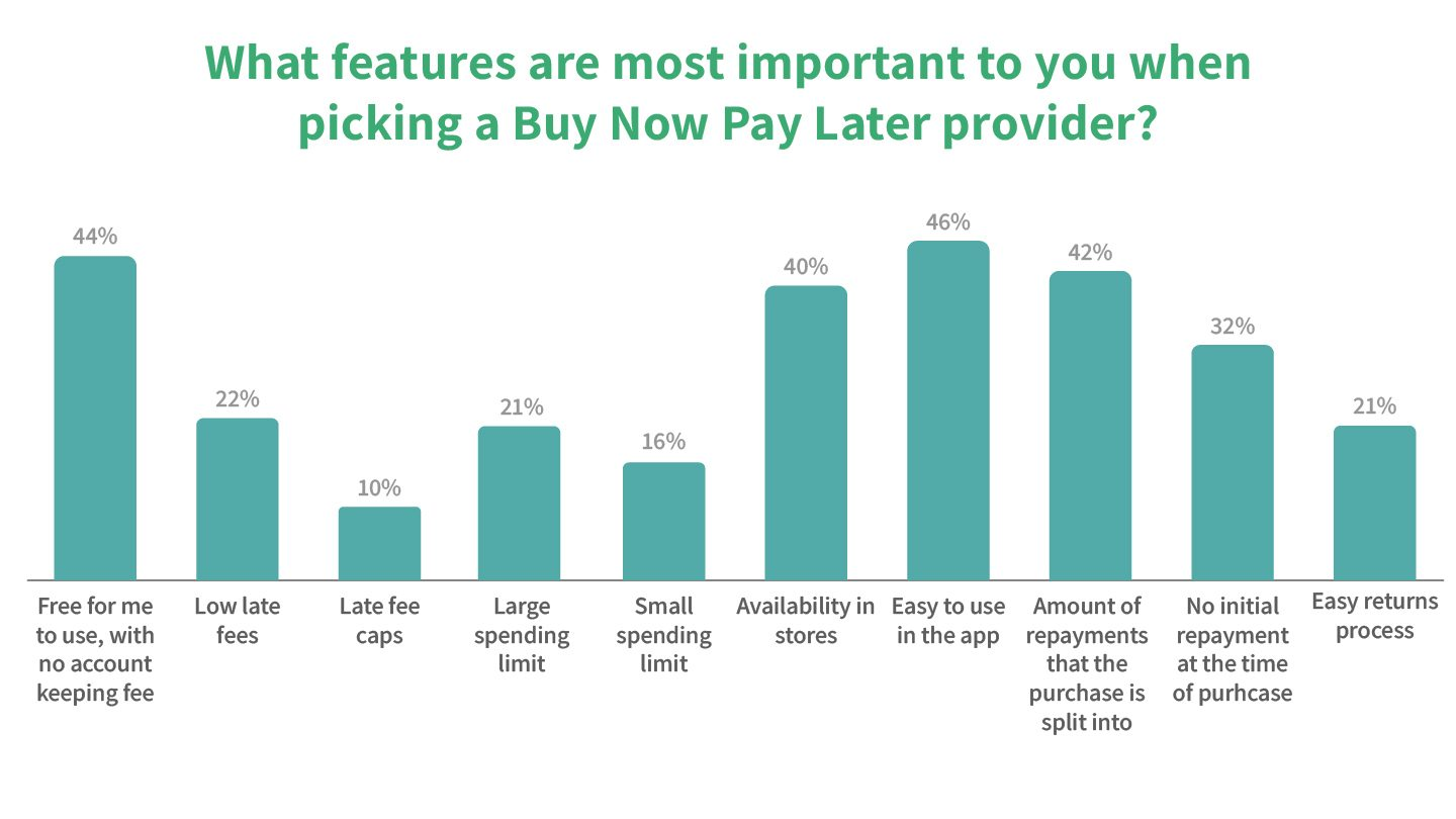 Buy Now Pay Later Report: important BNPL features graphic