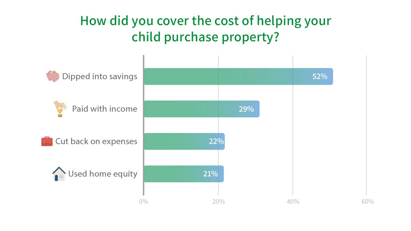 Bar graph showing how parents are helping pay for their kids to purchase property. Options include savings, income, cutting back expenses and dipping into home equity.