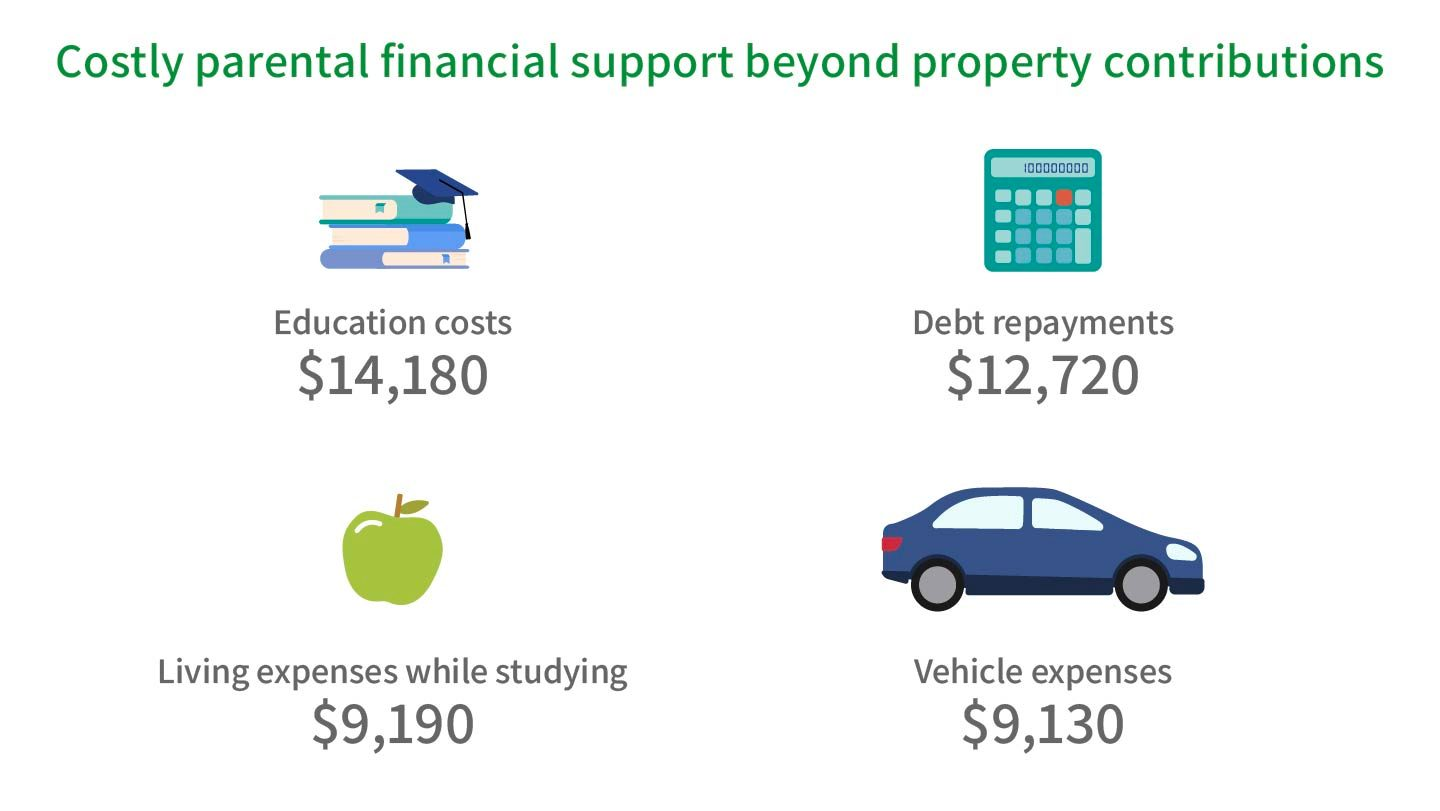 Graphic showing what financial commitments parents are supporting kids in paying, including educations costs, debt repayments, living expenses while studying and vehicle costs.
