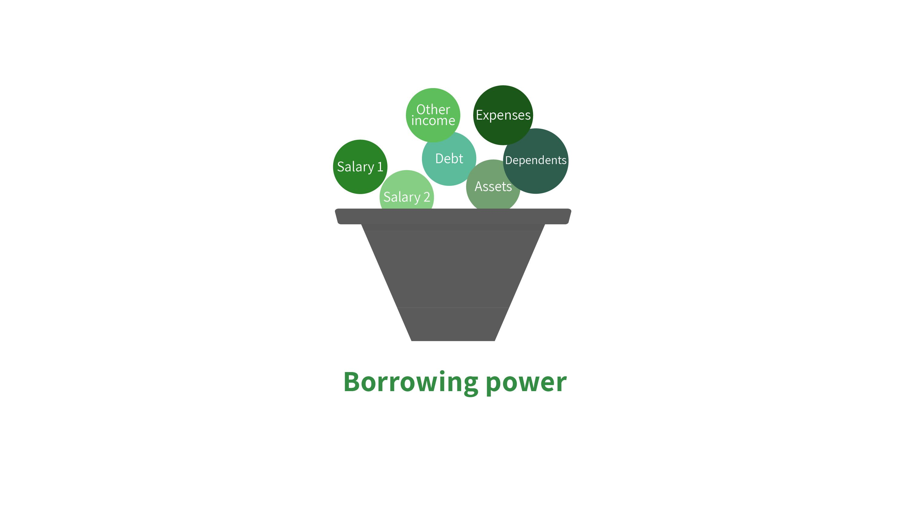 how-much-can-I-borrow-funnel