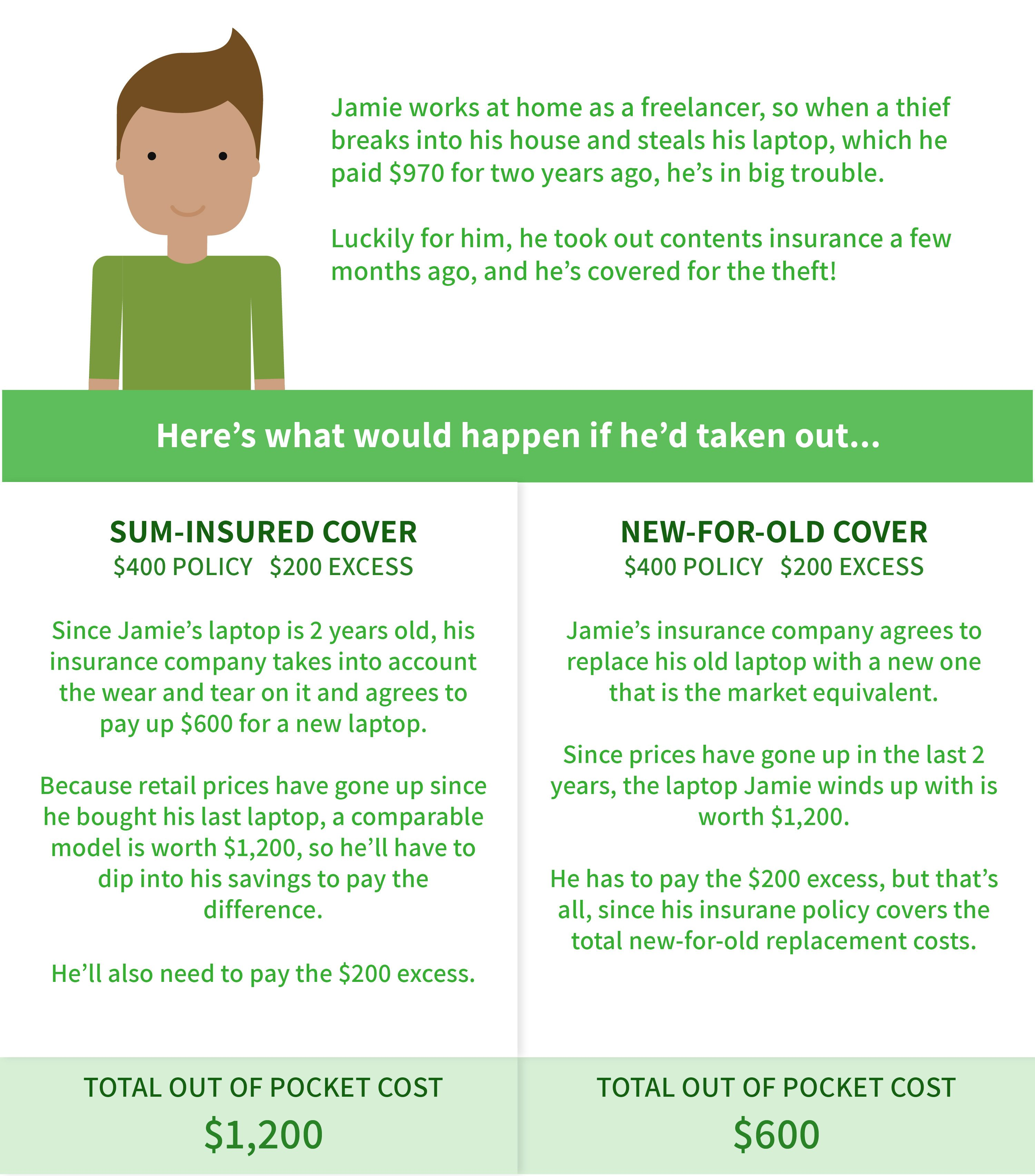 Graphic showing the difference between sum-insured and new-for-old cover.