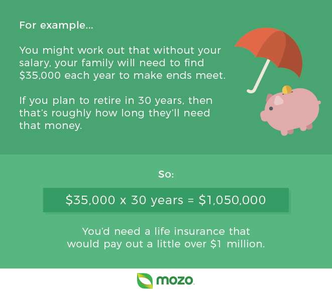 Do you need life insurance infographic about salaries.