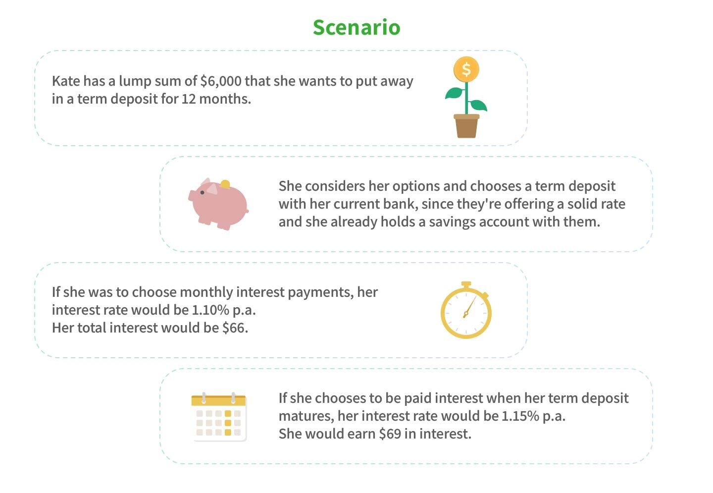 Infographic showing a scenario where someone chooses between a term deposit paid monthly vs at maturity with their current bank.