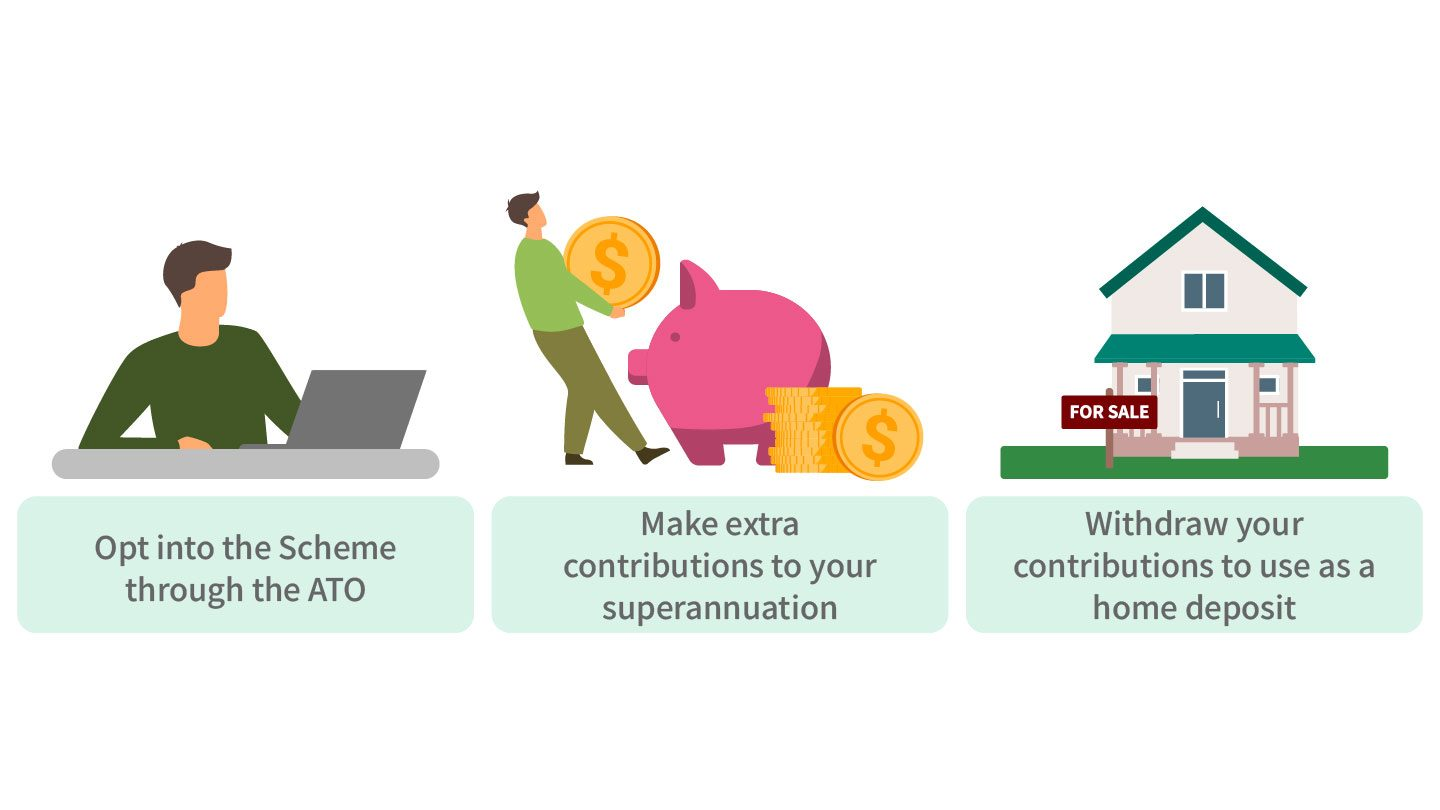 first-home-super-saver-scheme-process-in-action