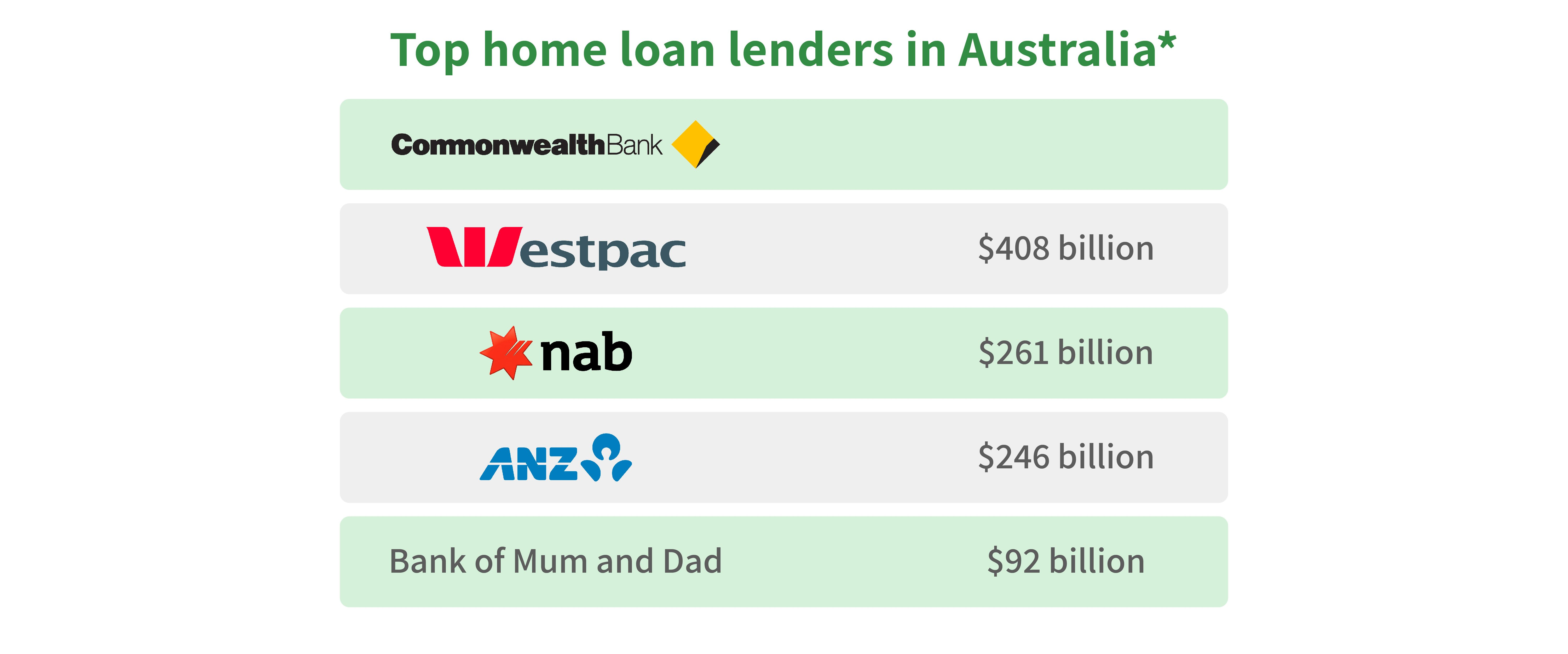 bank-of-mum-and-larger-lenders