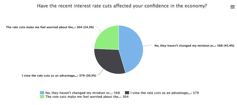 mozo mortgage report: rate cuts