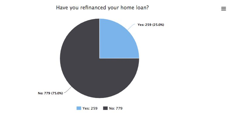 mozo mortgage report: refinance home loans