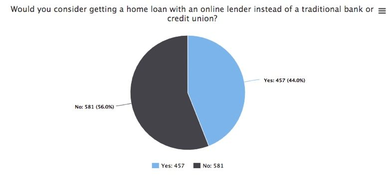 mozo mortgage report: online lenders
