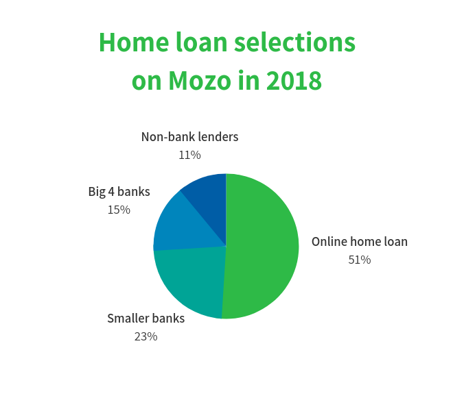 Home loan selections on Mozo in 2018 Graphic
