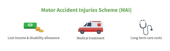 Motor Accidents Injury Scheme ACT car insurance