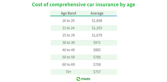 Car insurance costs by age