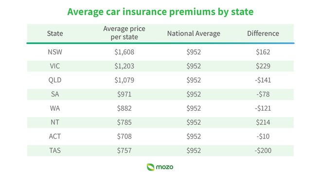 Average car insurance cost by location