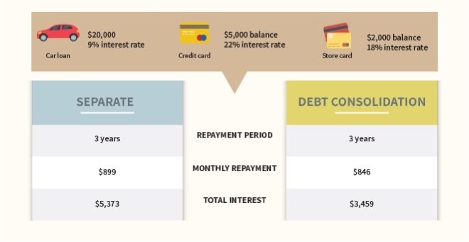 How to compare a debt consolidation loan