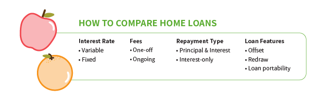 How to compare home loans